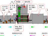 电机马达转子自动装配流水线