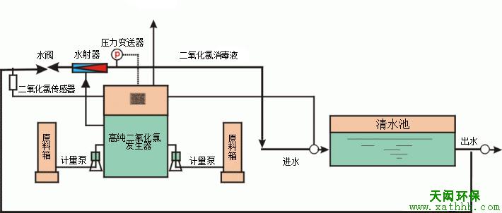 氯的消毒原理_2.氯化消毒的基本原理