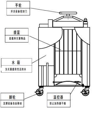 国内外各大品牌高压蒸汽灭菌器   博科,江阴滨江,上海博迅,申安,三申