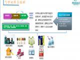 色母料|填充母料|阻燃母料成分检测配方化验