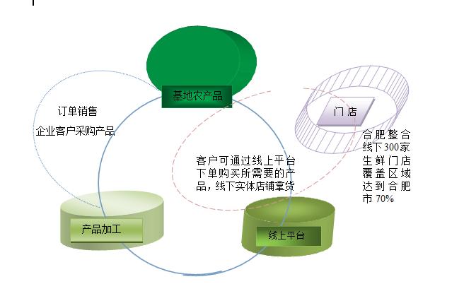 建设引导和推动金寨县农业产业结构调整具有积极意义