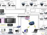 红外夜视监控系统的八项问题