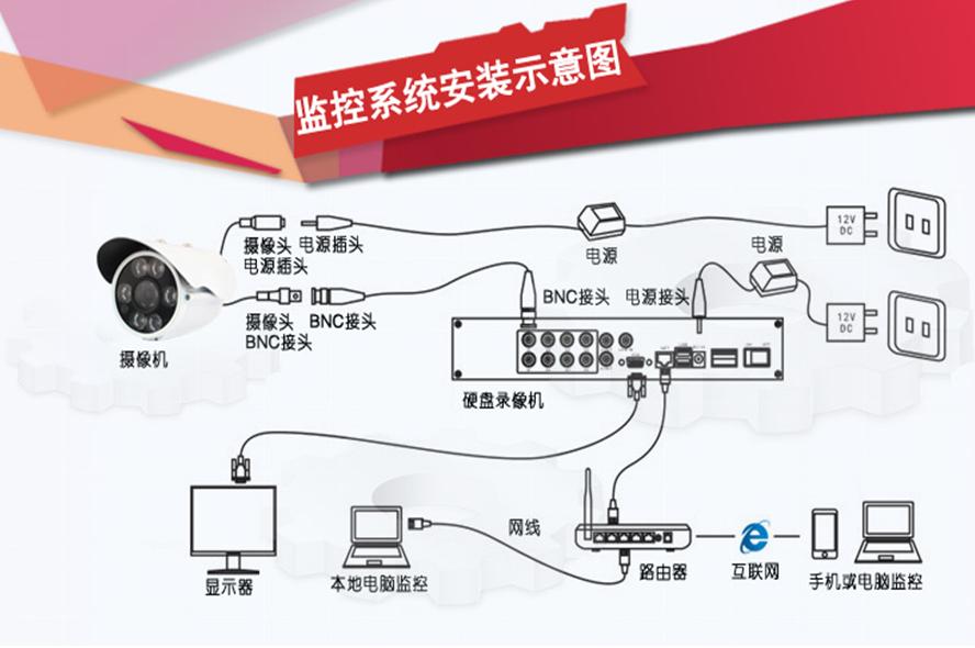 家用监控系统安装八大步骤?