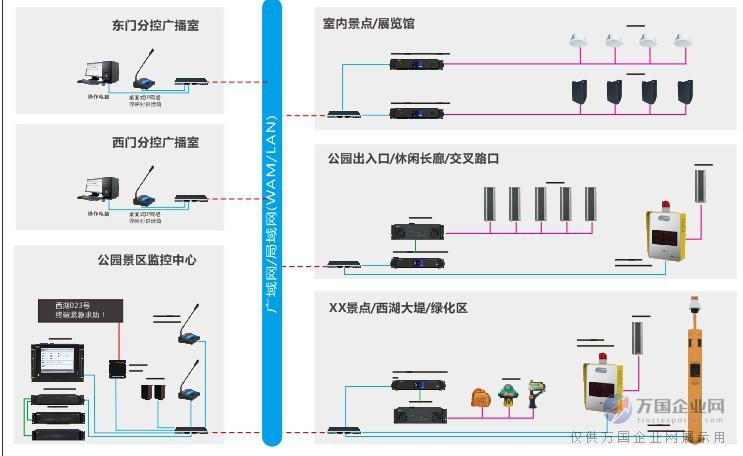 公园景区应急广播系统实现功能 背景音乐 系统具有全天候定时自动播放功能。根据分区划分,可实现全区整体播放及分区独立播放。根据景点环境的不同分别播放不同节目背景音乐,与环境相谐调,创造轻松优雅的观光游览环境。 信息发布 利用系统定时控制功能,可实现当地天气预报、出行信息、人文地理、新闻信息、游园须知、景点介绍等信息定时广播。并支持与LED屏连接,可集中统一信息发布,实现语音显示同步输出及管理功能。 紧急广播 当亲友走散、物品丢失时,利用公园景区内各广播控制点寻呼对讲话筒,可快速向全区广播,进行寻呼找人、寻