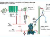 800目-1500目硅微粉磨粉机价格 硅微粉立磨机工作流程图