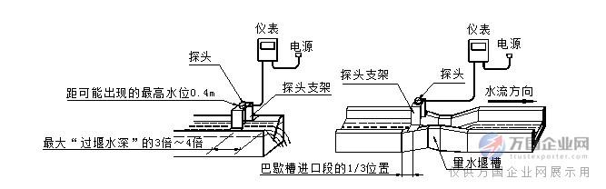 3,超声波探头必须牢靠固定在支架上,不能活动.
