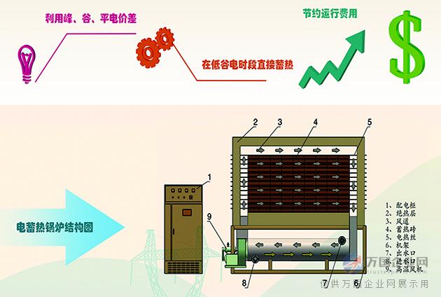 固体蓄热电锅炉_谷电蓄热耗电量少_固体蓄热电锅炉使用寿命长