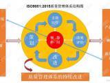 申请ISO9001质量管理体系认证,步骤和流程