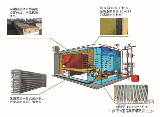 电蓄热锅炉运行优势 1.绿色环保: 固体电蓄能热水机组无燃烧,不排出有害气体,无污染、噪音,是各种取暖设备中污染最少的纯绿色环保产品。 2.自动运行: 自动化程度高,运行安全稳定,具有超温、过压、过流、短路,断水、缺相等多重自动保护。 3.占地面积少: 固体电蓄能热水机组本体体积小,结构紧凑,不需要烟囱和燃料堆放场地。 4.
