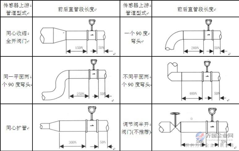 三,水煤气流量计选型 1.参比条件下涡街流量传感器工况流量范围表 液体:常温水,t=20,=998.2kg/m3,=1.00610-6m2/s。 气体:常温常压空气,t=20,P=0.1MPa(绝压),=1.205 kg/m3,=1510-6 m2/s。