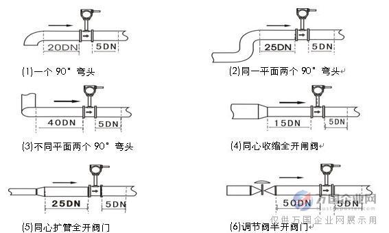 注:调节阀尽可能不安装在涡街流量仪表的上游,而应安装在涡街流量仪表的下游10D处。 2. 上、下游配管内径应相同。如有差异,则配管内径Dp与涡街仪表表体内径Db,应满足以下关系0.98DbDp1.05Db上、下游配管应与流量仪表表体内径同心,它们之间的不同轴度应小于0.05Db。 3. 仪表与法兰之间的密封垫,在安装时不能凸入管内,其内径应比表体内径大1-2mm。 现场氨气流量计实拍图