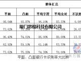 国产知名银行卡识别产品性能测试对比