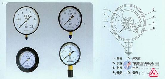 压力仪表 03  特殊/专业压力仪表 03  一般压力表  仪表的测量