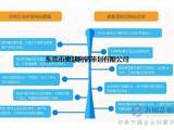网站制作 营销型网站 网站建设