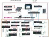 IP网络公共广播系统厂