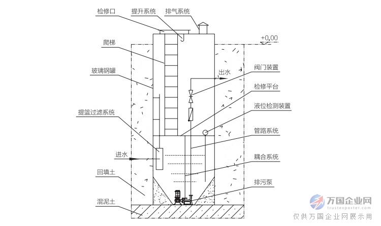 03  污水处理成套设备 03  雨水一体化泵站  一体化雨水提升泵站图片