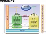 医药生产集团ERP管理系统解决方案