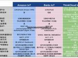 功能强大的物联网云平台,深圳欣易辰物联网云平台定制开发