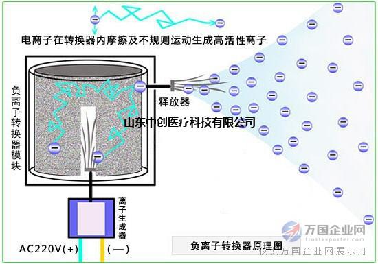 一、海思沃德氧生系统三大核心技术: (1)采用高新技术,净化室内空气、除尘灭菌、吸附异味等有害气体、有效过滤PM2.5、PM10颗粒。 (2)采用分体式结构,室外制氧,从空气中提取洁净氧气,供应室内,室内弥散式不断释放氧气,补充氧气的不足。 (3)无害的生成负氧离子技术,天然氧吧的负氧离子含量完全被模拟。 二、海思沃德氧生系统优势: 1、弥散供氧,免除佩戴吸氧管及面罩的不适与不便。 2、供氧自动加湿,有效保护吸氧人员呼吸道免受伤害.