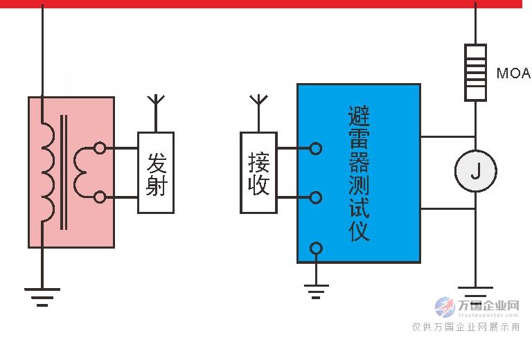 图一、无线测量原理 图二、有线测量原理 HDYZ-S氧化锌避雷器带电泄露电流测试仪的原理如图四所示,通过直接采集避雷器顶端的电压来获取电流与电压之间的相位角,从而分析出全电流中的阻性电流、容性电流等参数,为运行中的避雷器状态检测提供有力的依据。 二:产品特点 1、HDYZ-S氧化锌避雷器带电泄露电流测试仪可通过三维向量图直观反映氧化锌避雷器的运行状况。HDYZ-S氧化锌避雷器带电泄露电流测试仪通过软件集成的优劣判断程序直接展现全电流、阻性电流及容性电流的关系,直观反应运行中氧化锌避雷器的性能; 2、数据