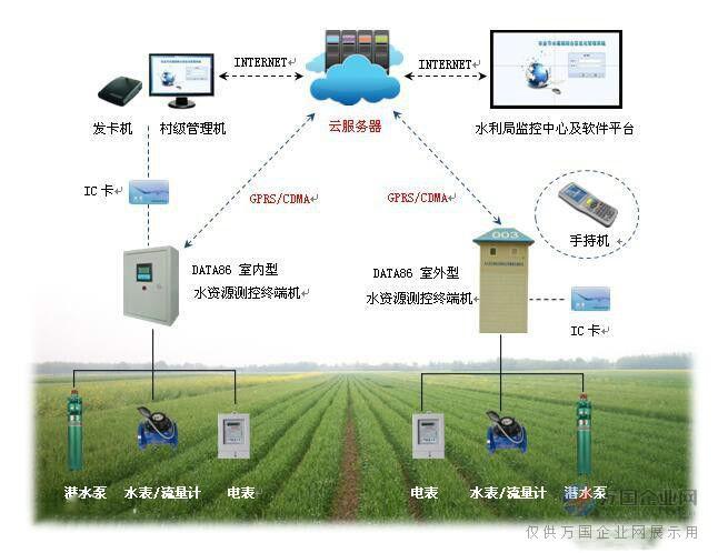 射频卡灌溉控制系统,厂家直销 (4)