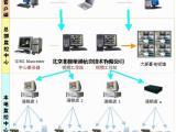 北极星通全国连锁店远程网络监控系统方案