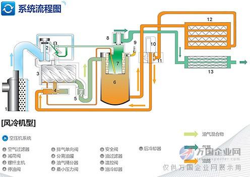 03  产品供应 03  环保 03  风机/排风设备 03  空气压缩机图片
