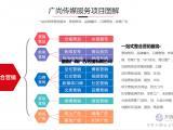 湖南较好的微信公众号代运营公司 广尚传媒