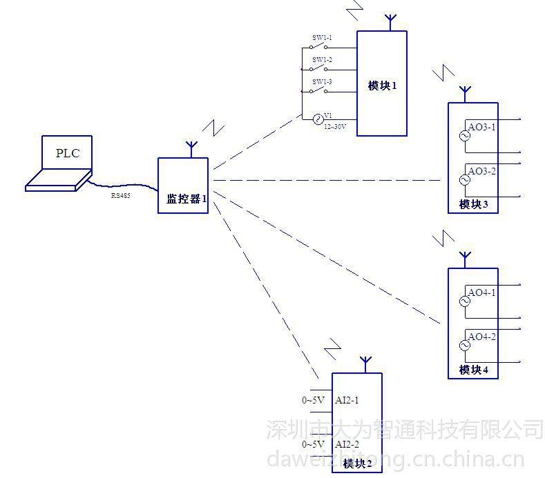 管理多个无线模拟量采集控制器,除了可以采集dw-aj10/j11的输入通道外