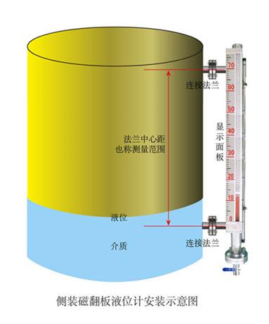 化工不锈钢罐液位计厂家