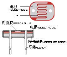 供应环保光敏电阻光控开关光电检测元器件 HAIWANG 光敏电阻器 沉积膜
