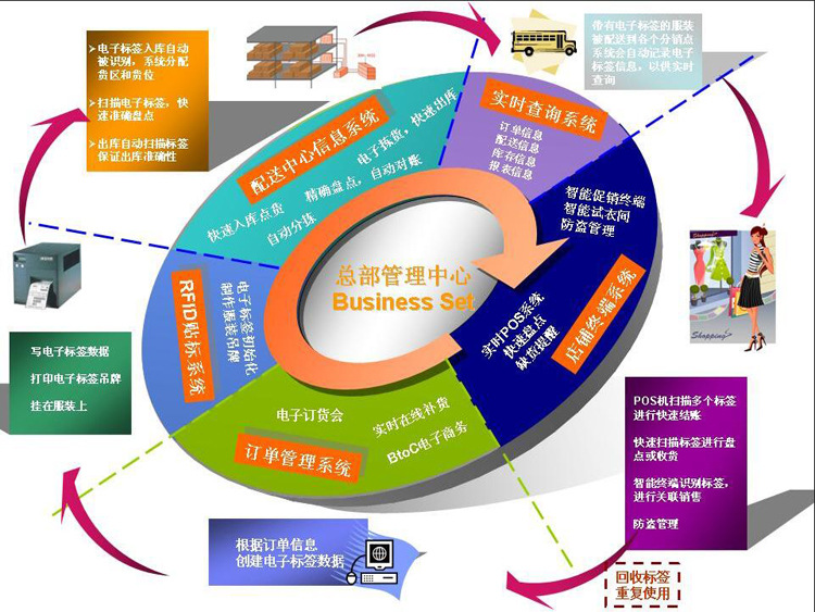 第二章  系统结构及功能