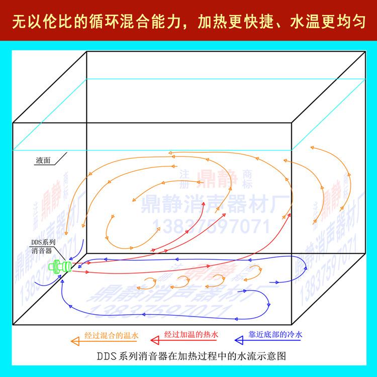 循环混合图