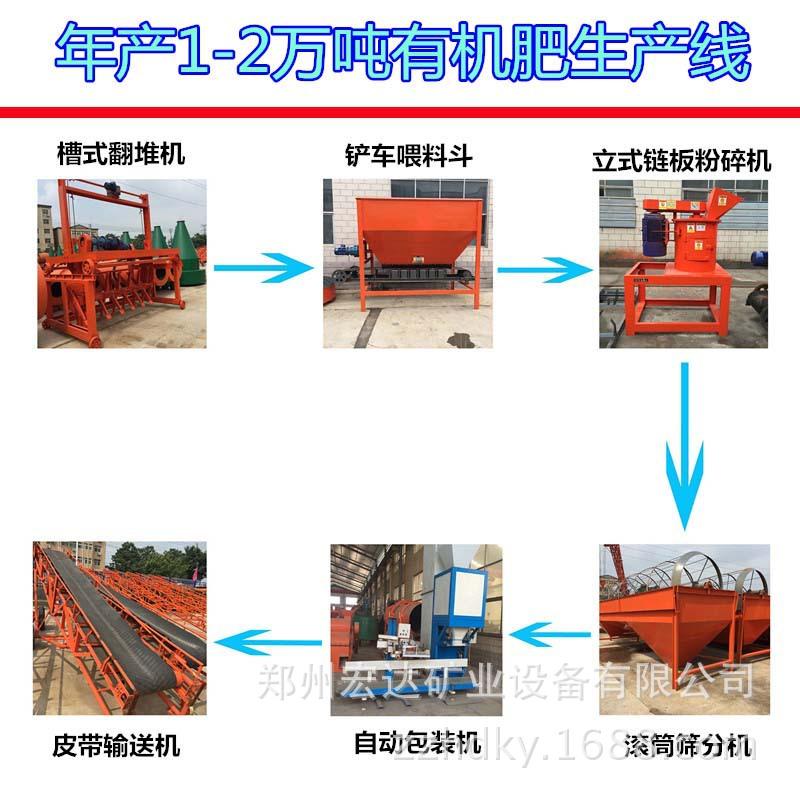 年产1-5万吨无机肥消费线*小型肥料消费线*粪便发酵无机肥消费线