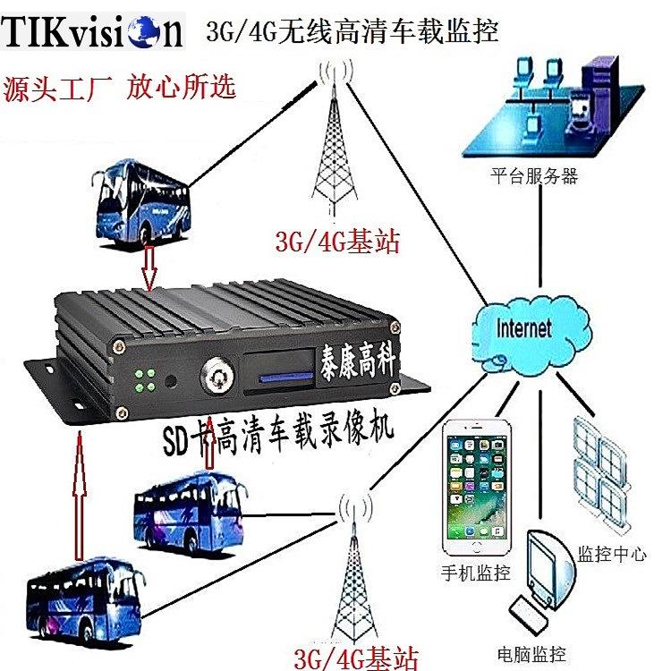 4路3g型SD卡车载视频监控DVR硬盘录像机主机GPS无线远程 泰康高科
